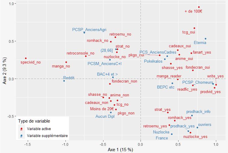 """Graphique de l'ACM avec l'axe 1 (15%) et l'axe 2(9,3%). L'axe 1 oppose les """"non"""" et les """"oui"""", l'axe 2 oppose les consommations officielles et les pratiques plutôt liées au fandom."""